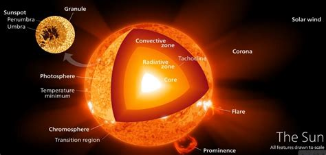 Sun - Internal Structure - Atmosphere   PMF IAS
