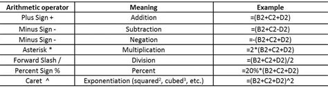 Excel Formula Syntax – The Language of Formulas and