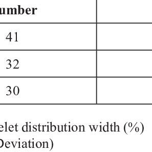 Mean values of PDW during different trimesters of