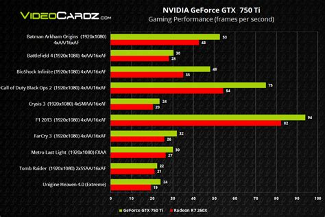 NVIDIA GeForce GTX 750 (Ti), official specifications and